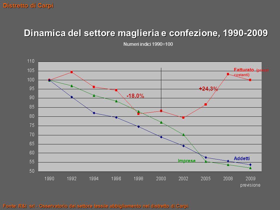 Dinamica del settore maglieria e confezione, 1990-2009