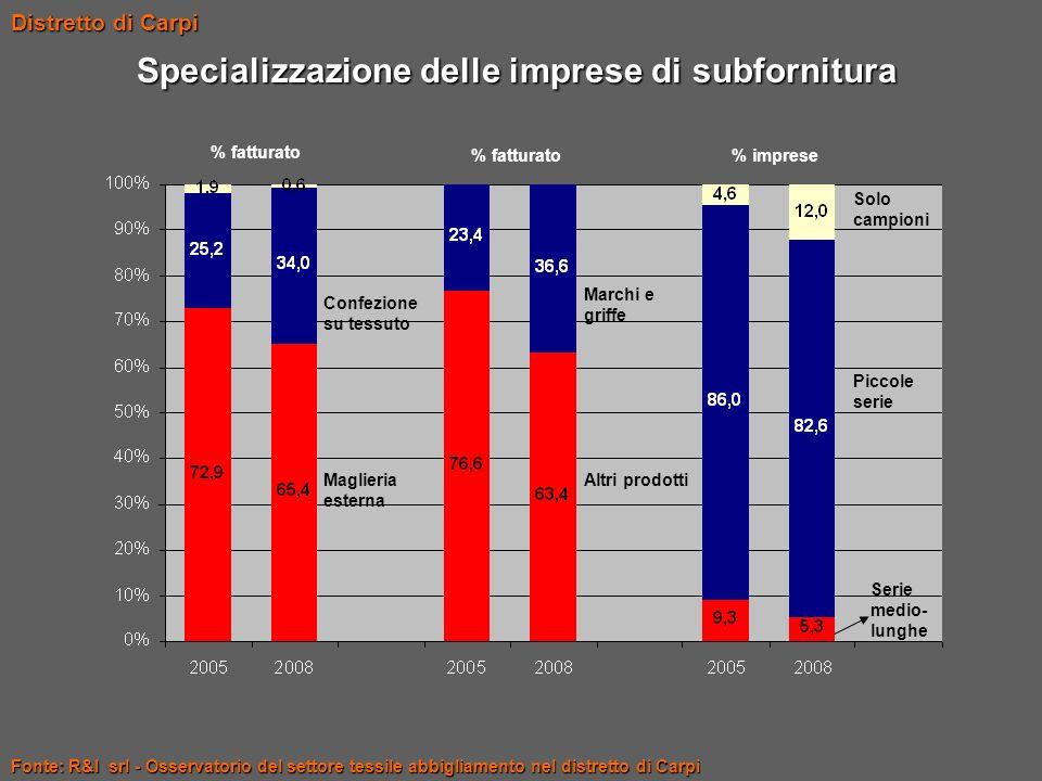 Specializzazione delle imprese di subfornitura