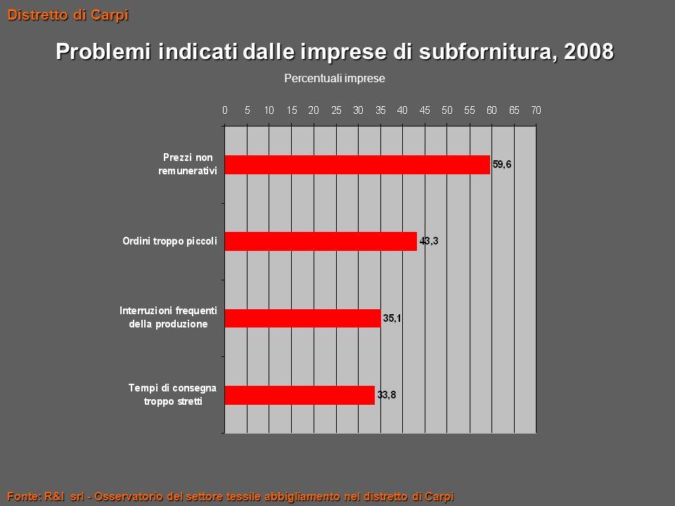 Problemi indicati dalle imprese di subfornitura, 2008