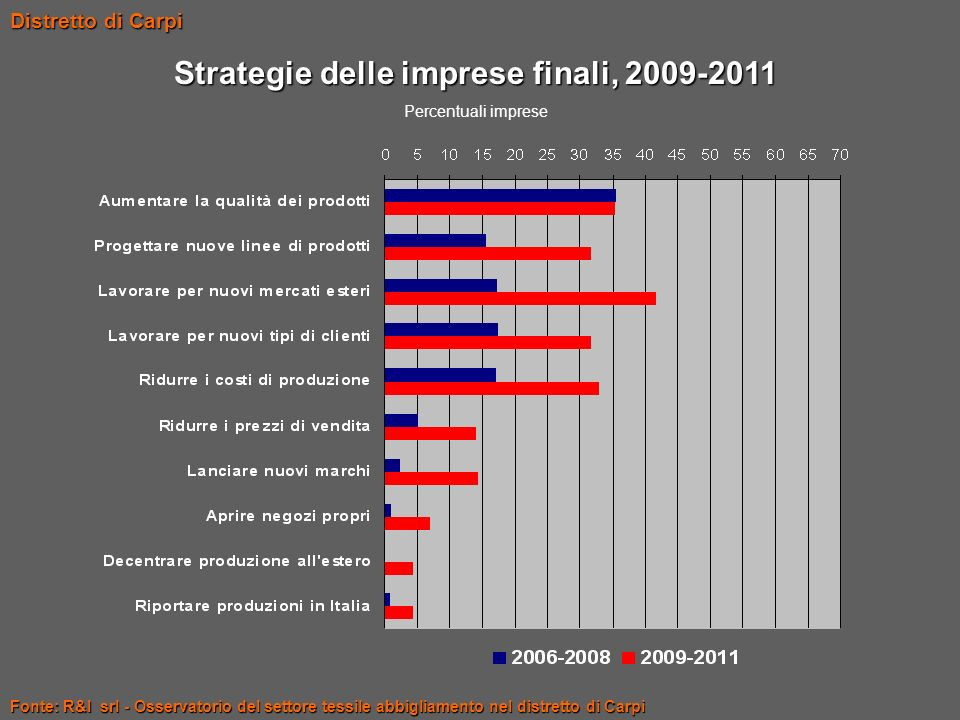 Strategie delle imprese finali, 2009-2011