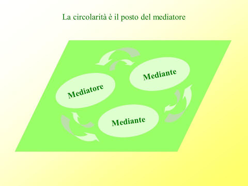 La circolarità è il posto del mediatore