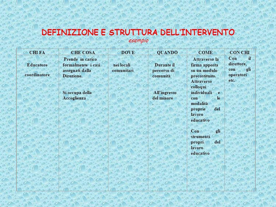 DEFINIZIONE E STRUTTURA DELL'INTERVENTO esempio