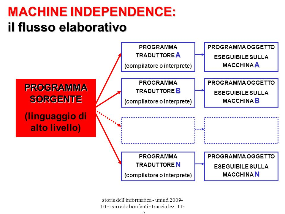 MACHINE INDEPENDENCE: il flusso elaborativo