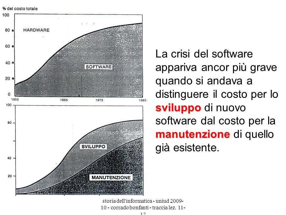 La crisi del software appariva ancor più grave quando si andava a distinguere il costo per lo sviluppo di nuovo software dal costo per la manutenzione di quello già esistente.