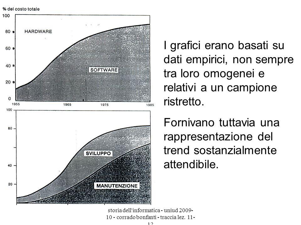 I grafici erano basati su dati empirici, non sempre tra loro omogenei e relativi a un campione ristretto.