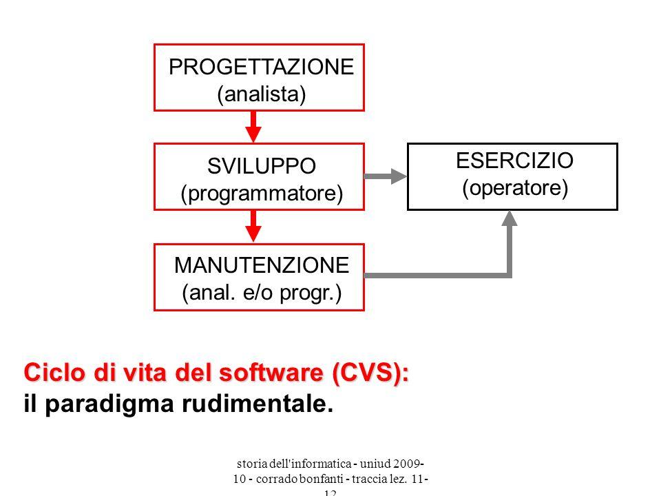 Ciclo di vita del software (CVS): il paradigma rudimentale.