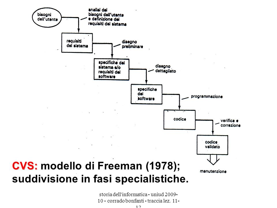 CVS: modello di Freeman (1978); suddivisione in fasi specialistiche.