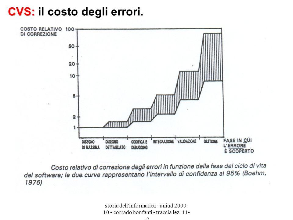 CVS: il costo degli errori.