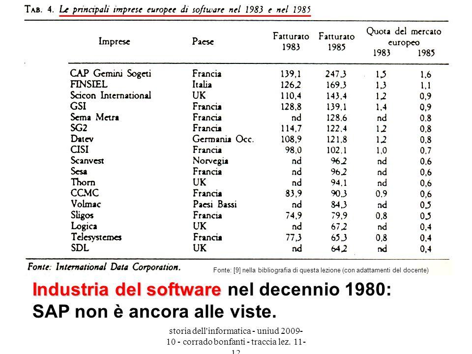 Industria del software nel decennio 1980: SAP non è ancora alle viste.