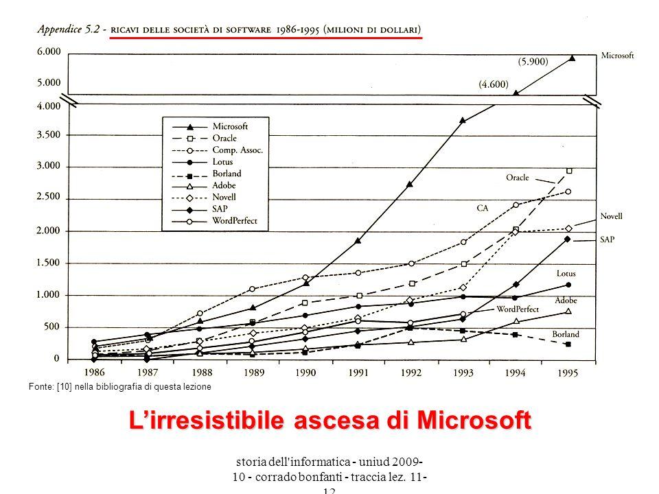 L'irresistibile ascesa di Microsoft