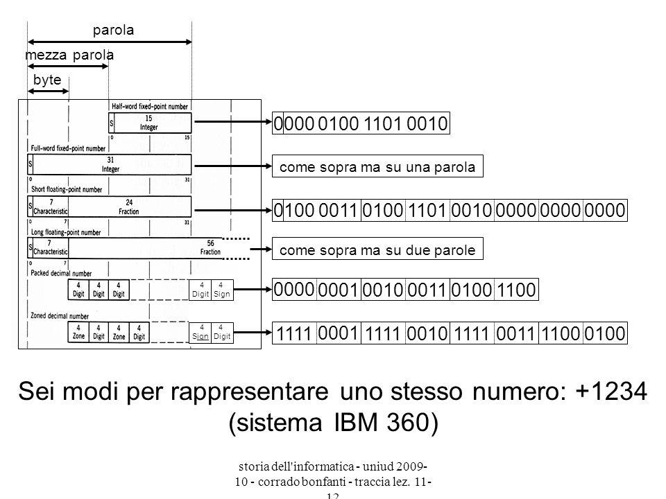 Sei modi per rappresentare uno stesso numero: +1234 (sistema IBM 360)