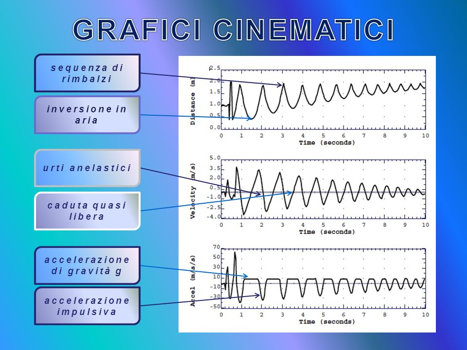 accelerazione di gravità g accelerazione impulsiva