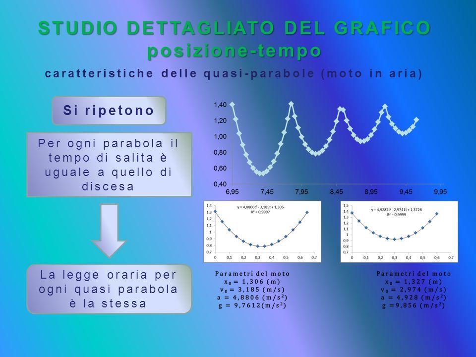 STUDIO DETTAGLIATO DEL GRAFICO posizione-tempo