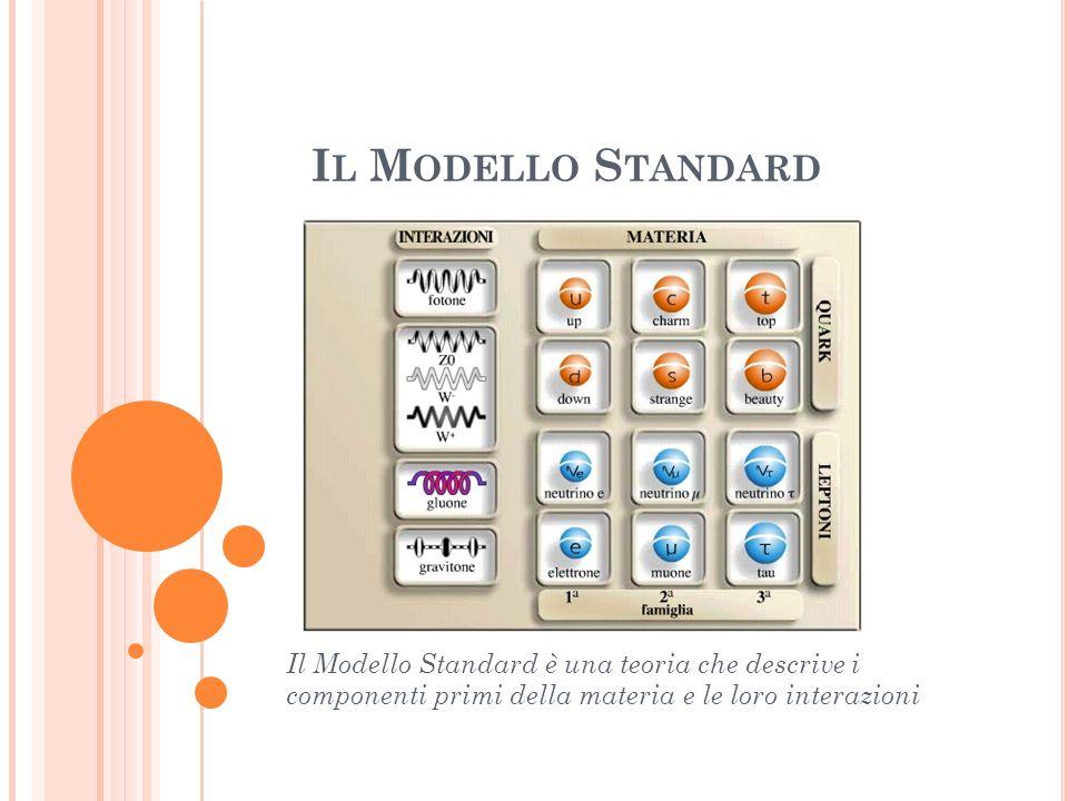 Il Modello Standard Il Modello Standard è una teoria che descrive i componenti primi della materia e le loro interazioni.
