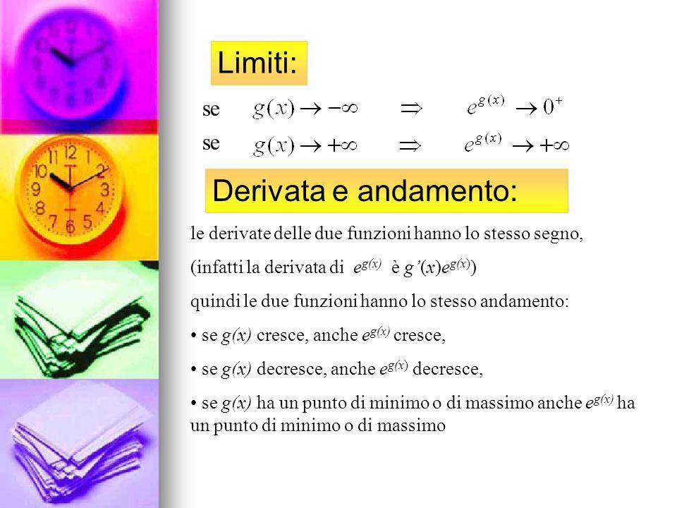 Limiti: Derivata e andamento: se se