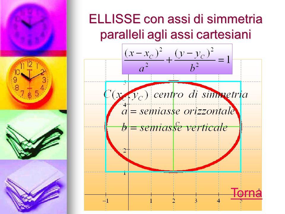 ELLISSE con assi di simmetria paralleli agli assi cartesiani