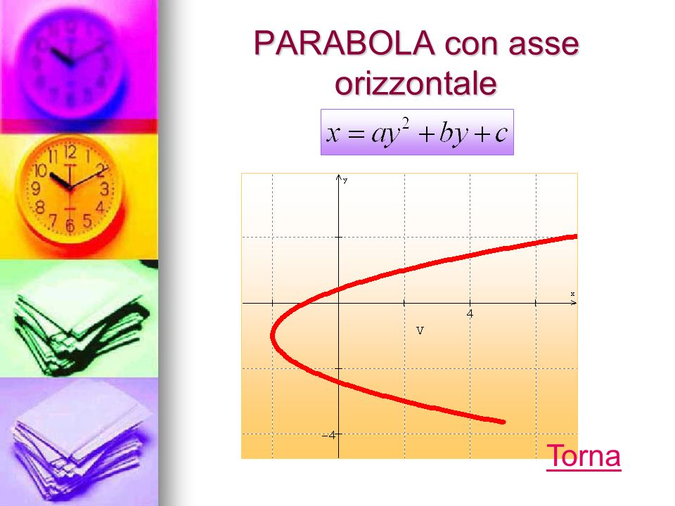 PARABOLA con asse orizzontale