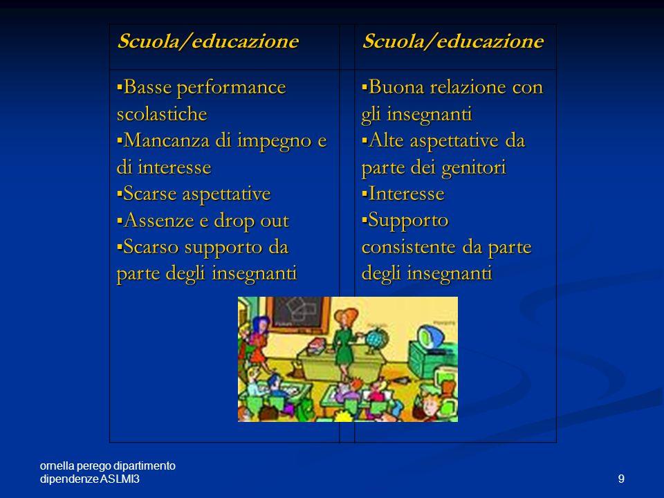 Basse performance scolastiche Mancanza di impegno e di interesse