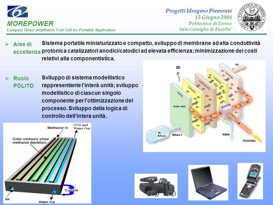 MOREPOWER Progetti Idrogeno Piemonte 15 Giugno 2004