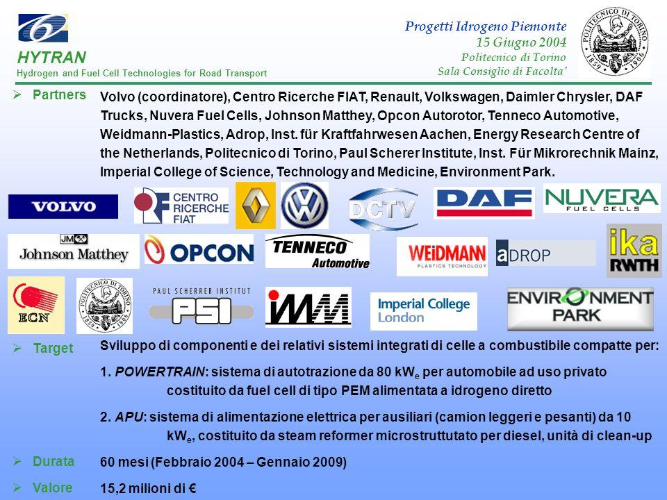 HYTRAN Progetti Idrogeno Piemonte 15 Giugno 2004 Partners