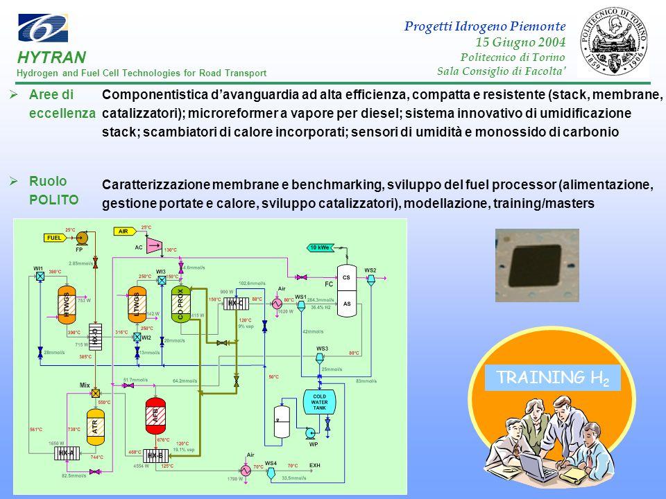 HYTRAN TRAINING H2 Progetti Idrogeno Piemonte 15 Giugno 2004
