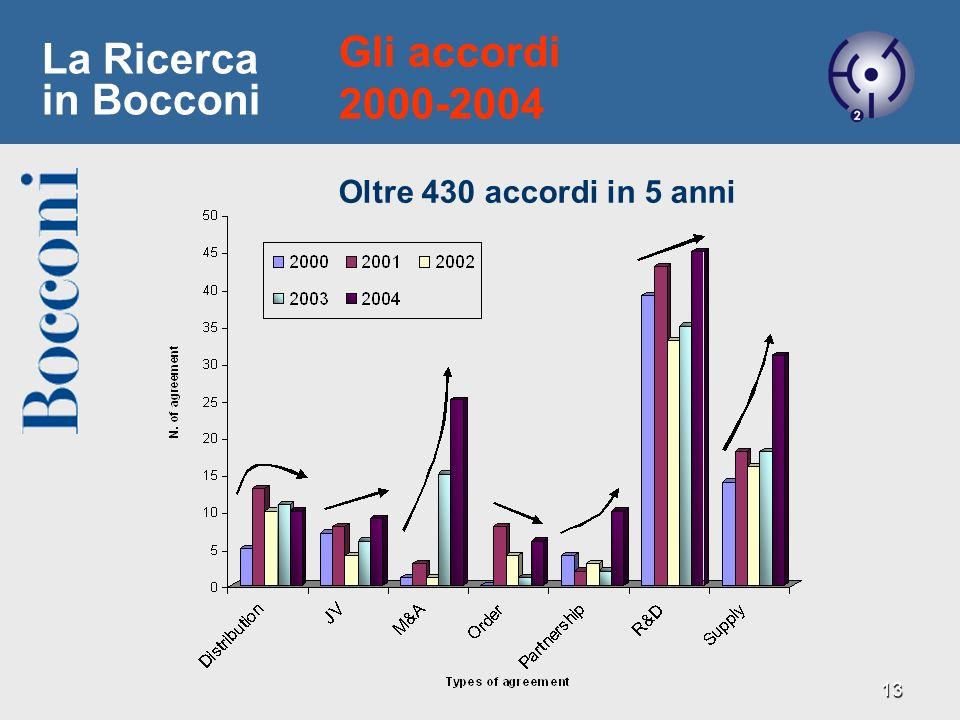 Gli accordi 2000-2004 La Ricerca in Bocconi