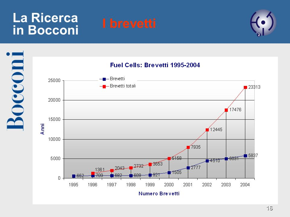 La Ricerca in Bocconi I brevetti 3/27/2017