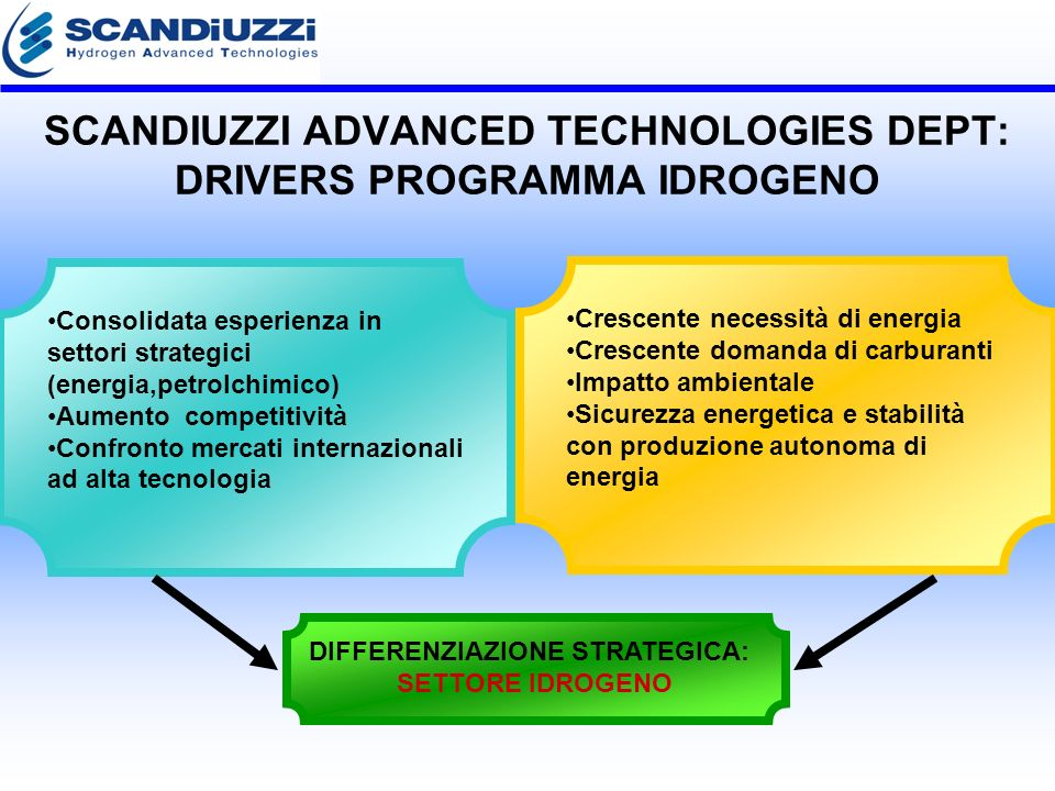 SCANDIUZZI ADVANCED TECHNOLOGIES DEPT: DRIVERS PROGRAMMA IDROGENO