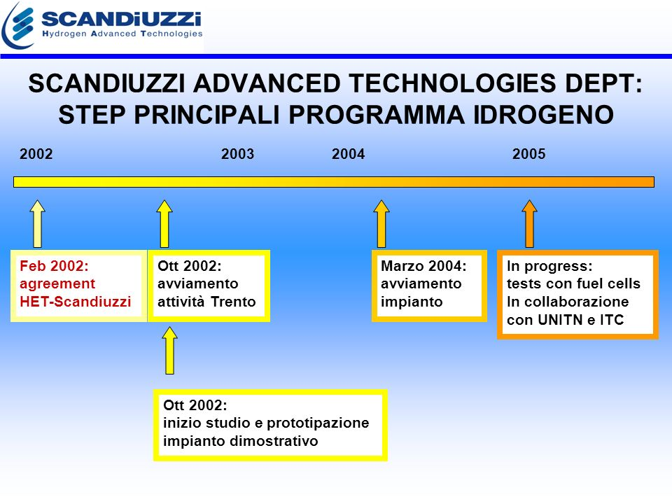 SCANDIUZZI ADVANCED TECHNOLOGIES DEPT: STEP PRINCIPALI PROGRAMMA IDROGENO