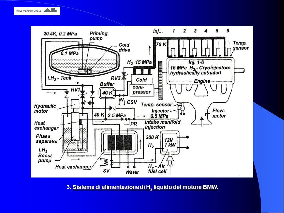 3. Sistema di alimentazione di H2 liquido del motore BMW.