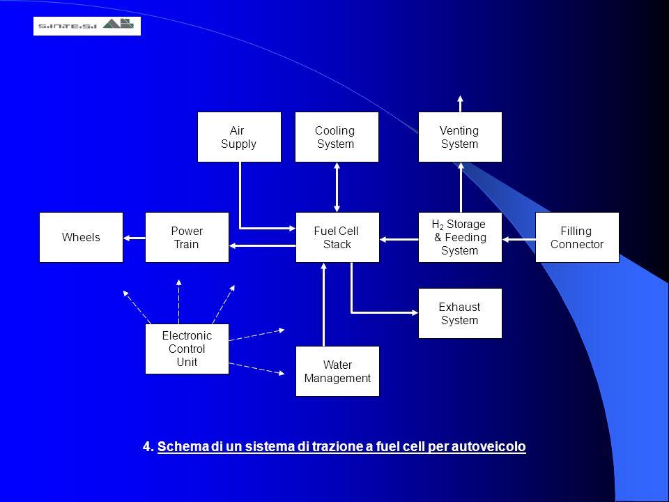 4. Schema di un sistema di trazione a fuel cell per autoveicolo