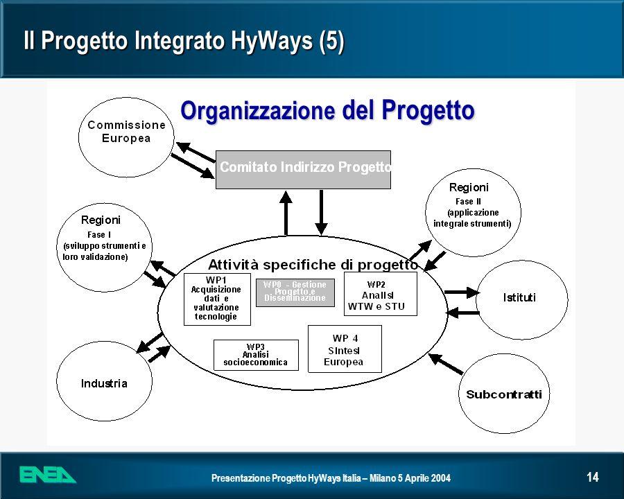 Il Progetto Integrato HyWays (5)