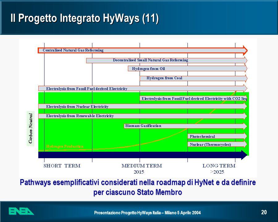 Il Progetto Integrato HyWays (11)