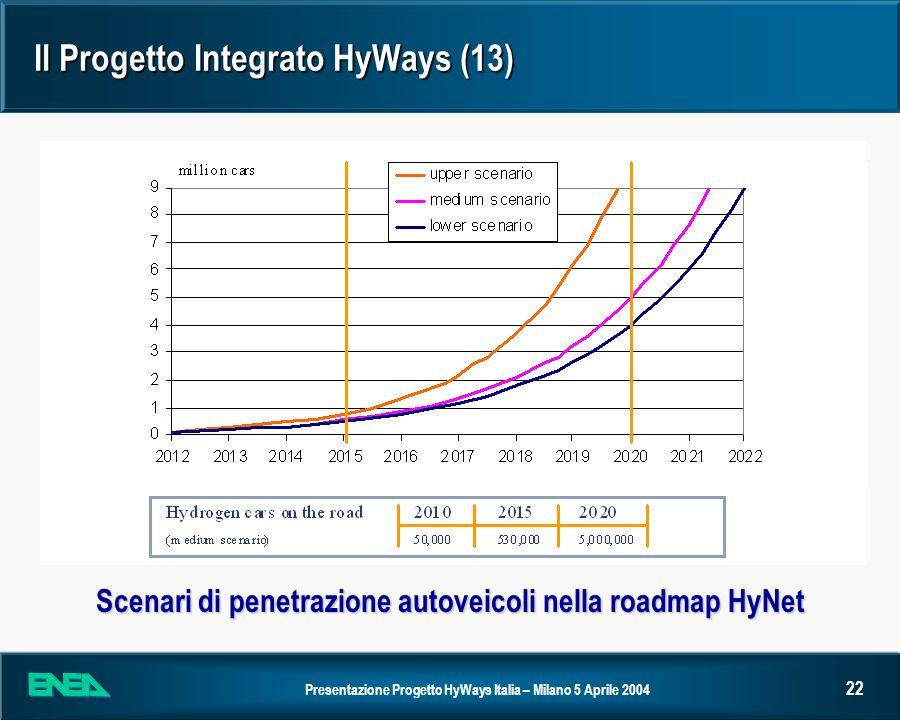 Il Progetto Integrato HyWays (13)