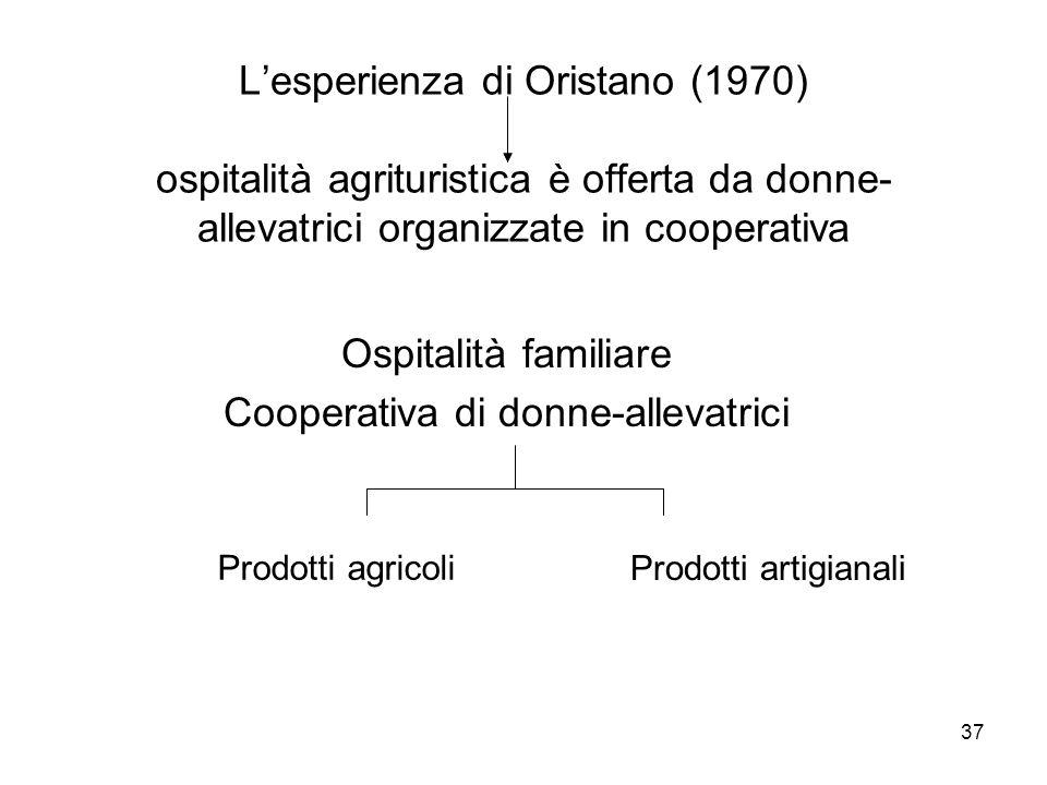 Ospitalità familiare Cooperativa di donne-allevatrici