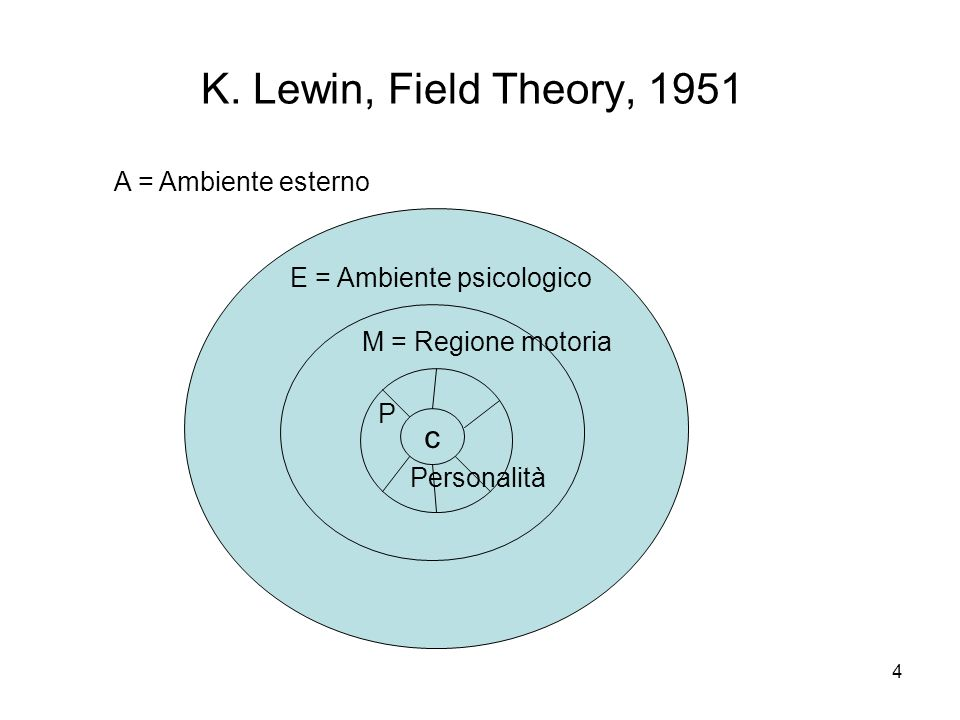 K. Lewin, Field Theory, 1951 c c A = Ambiente esterno
