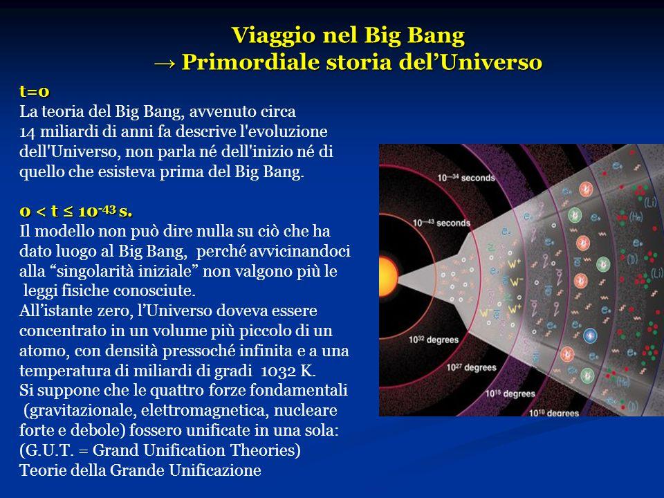 Viaggio nel Big Bang → Primordiale storia del'Universo