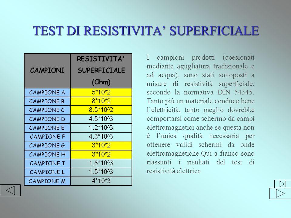 TEST DI RESISTIVITA' SUPERFICIALE