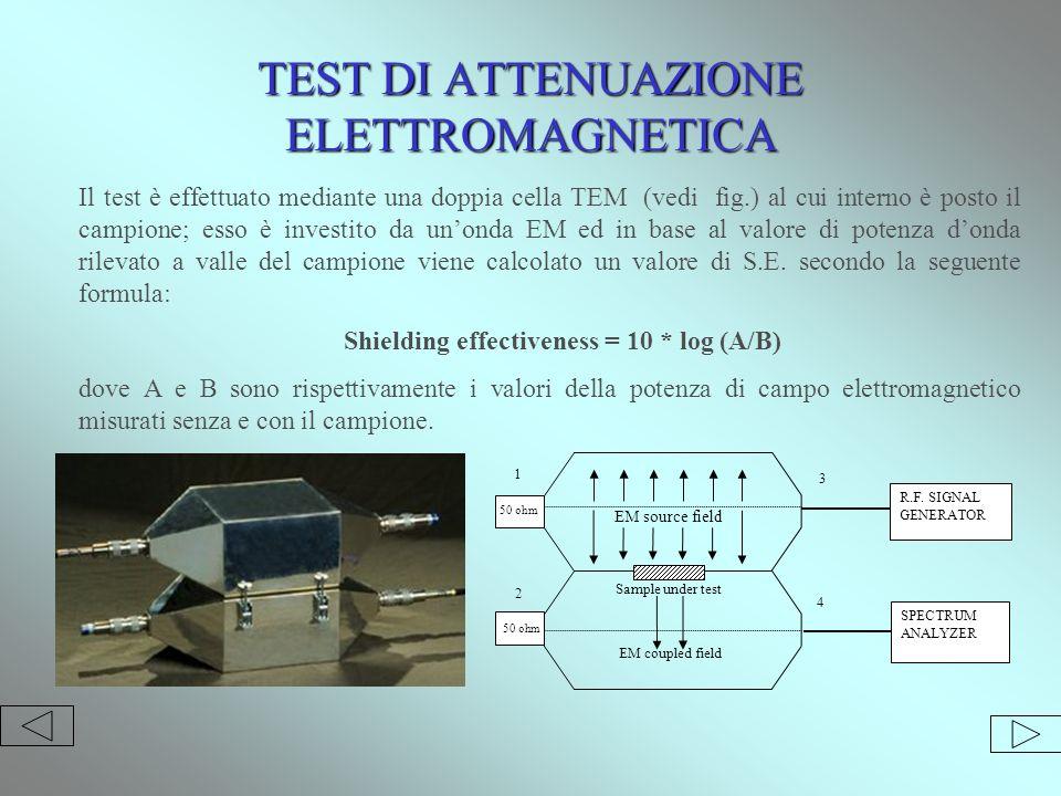 TEST DI ATTENUAZIONE ELETTROMAGNETICA