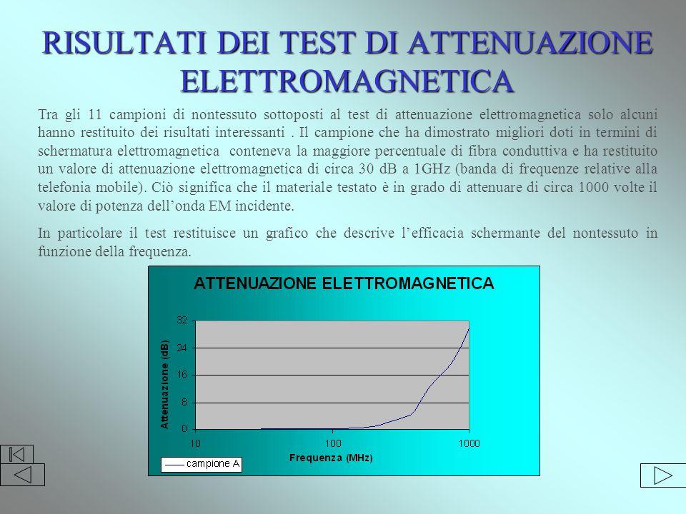 RISULTATI DEI TEST DI ATTENUAZIONE ELETTROMAGNETICA