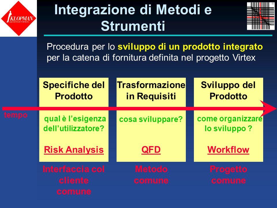 Integrazione di Metodi e Strumenti
