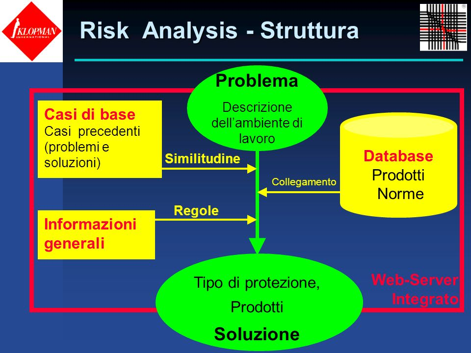 Risk Analysis - Struttura