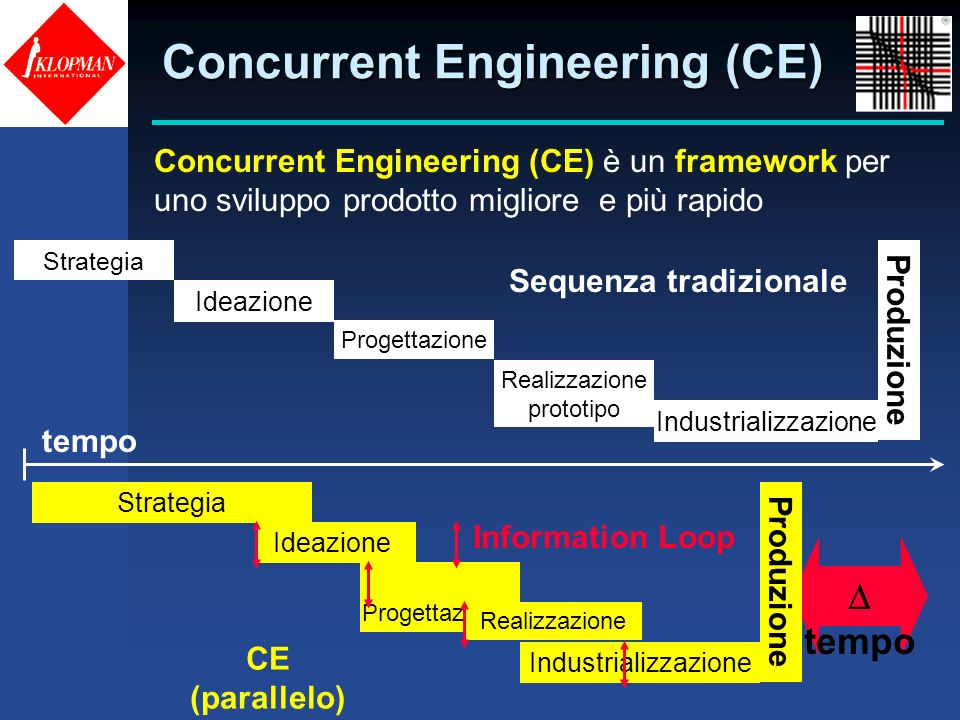 Concurrent Engineering (CE)