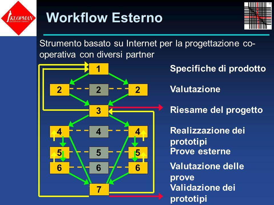 Workflow Esterno Strumento basato su Internet per la progettazione co-operativa con diversi partner.