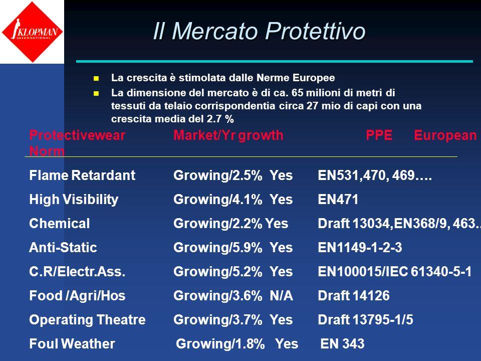 Il Mercato Protettivo La crescita è stimolata dalle Nerme Europee.
