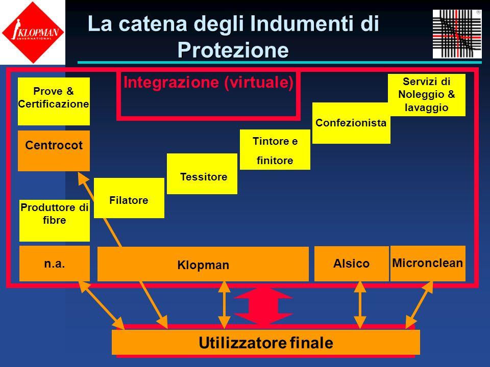La catena degli Indumenti di Protezione