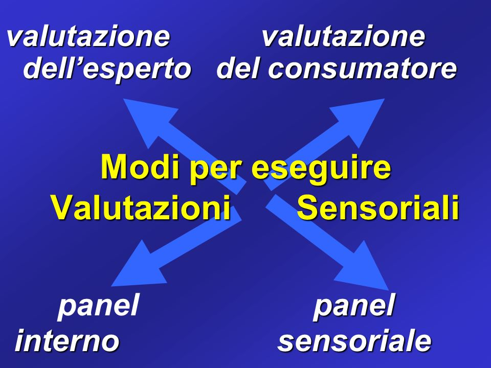 Modi per eseguire Valutazioni Sensoriali