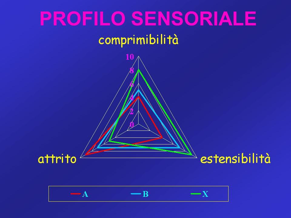 PROFILO SENSORIALE