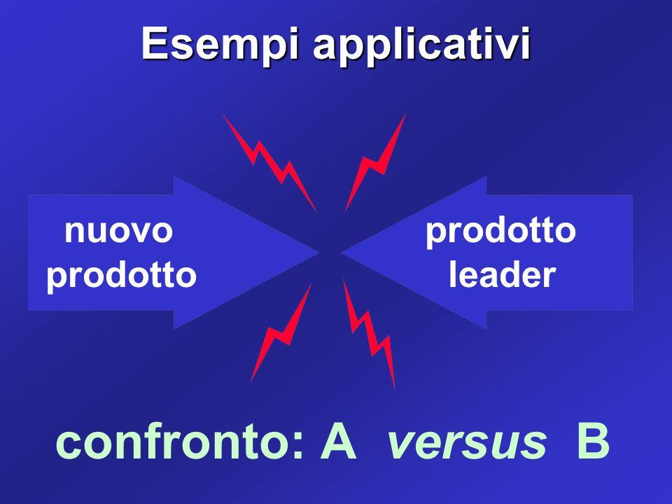 confronto: A versus B Esempi applicativi prodotto leader