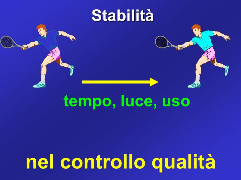 Stabilità tempo, luce, uso nel controllo qualità